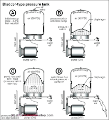 Well Pressure Tank Size Flyex Com Co