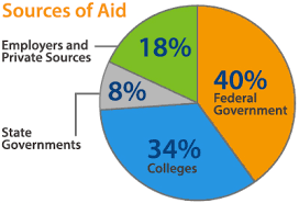 the basics of college financial aid simpletuition sources of financial aid
