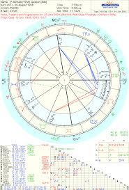 Michael Jackson Astrology Death Chart Astropost Michael Jacksons Chart And The Day Of Death