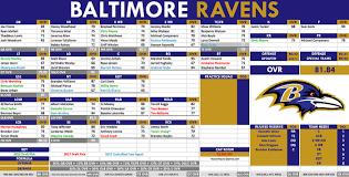19 Veritable Baltimore Rb Depth Chart