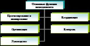 Курсовая работа Современные направления развития менеджмента Рассмотрим подробнее сущность каждой из названных функций