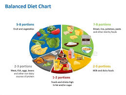 Nutrition Balanced Diet Chart Prepare A Balanced Diet Chart With The Help Of Your Group