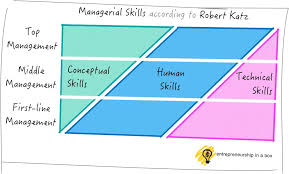 professional skills to develop list managerial skills 3 types of management skills you will need