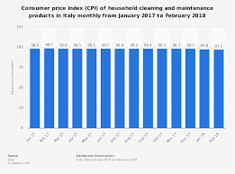 Italy Household Cleaning Products Cpi Trends 2017 2019