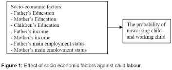socio economic factors affecting the child labour in palembang  internet banking effect socio economic factors