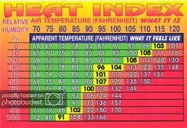 Heat Index Chart Heat Index Heat Injuries Water Requirments Chart Card
