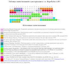 Конфуз с врио губернатора Воробьев и украденная диссертация  vorobyev dissertacia1 jpg