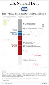 Infographic U S National Debt The White House