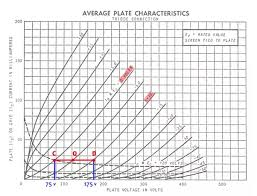6v6 Bias Chart How To Calculate Gain Bias Point And Max Output Of A
