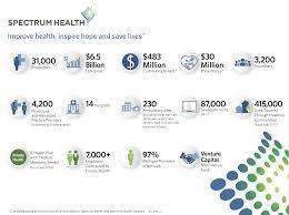 Florida Hospital Organizational Chart About Us Spectrum Health