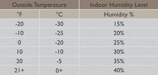 44 Explicit Indoor Humidity Outdoor Temperature Chart