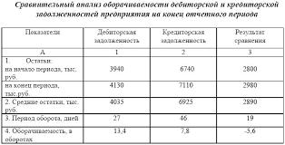 Электронная библиотека Сравнительный анализ кредиторской и  Сравнительный анализ кредиторской и дебиторской задолженностей