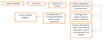 Working Flow Chart Of Store Section Store Fabric Industrial