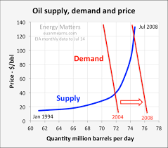 Heating Oil Price Chart 2016 Oil Price Scenarios For 2015 And 2016 Oilprice Com