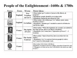 Enlightenment Thinkers Comparison Chart The Enlightenment Lesson Plans Worksheets Lesson Planet