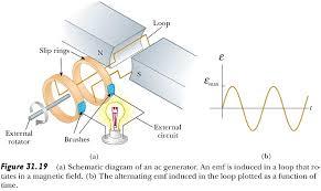 electric generator diagram direct current. Ac Generator Dc Motors Magnetism Rh Kshitij Iitjee Com AC  Generator Alternating Current And Direct Electric Diagram Direct Current