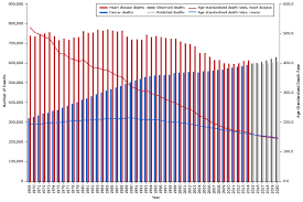 Heart Disease And Cancer Deaths Trends And Projections In