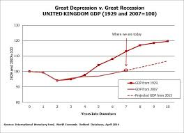 Great Depression Chart Are We Reliving The 1930s