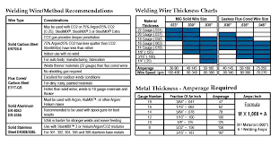 Welding Chart Mig Welding Wire Selection Chart