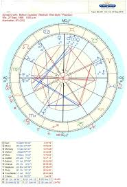 Where Is Chiron In My Chart Blog Elemental Mercury
