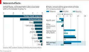 Sugar Alcohol Chart Daily Chart Taxes On Tobacco Alcohol And Sugar Really Do