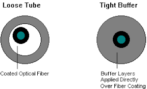 Fiber Optic Cable Diameter Chart Cable Basics Fiber Optic Cable