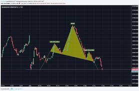 Shcomp Chart Shanghai Stock Exchange Composite Index Chchart