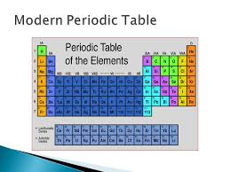 Russian chemist  Looked for common properties in elements ...