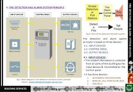 fire alarm wiring diagram for cl x fire wiring diagrams collections