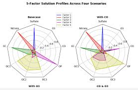 What Are The Steps To Create A Radar Chart In Bokeh Python