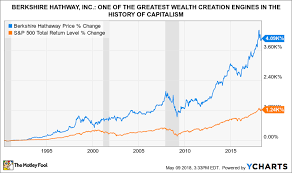 Is Berkshire Hathaway Inc A Buy The Motley Fool