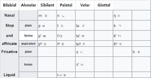 Ipa Chart Voiced And Voiceless My Korean Study Korean Phonetics 1