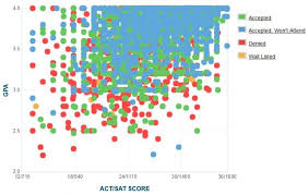 purdue admissions gpa sat scores and act scores purdue university admissions standards