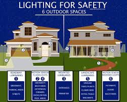 how outdoor lighting enhances the beauty safety and security of your home