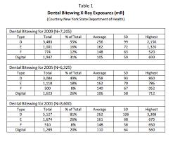 Dental Radiation Exposure Comparison Chart Exact Dental X Ray Radiation Comparison Chart Dental
