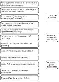 ГДЗ по информатике класс Босова рабочая тетрадь упр  Для каждой пары объектов укажите связывающее их отношение