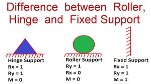 supports images difference between roller hinge and fixed support