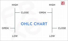 Candlestick Chart Or Bar Chart Which Ohlc Chart Should You