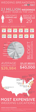 94 best wedding industry news & statistics images on pinterest The Knot Average Wedding Cost 2014 there are 2 1 million weddings per year in the usa with an average cost of $26,984 the knot average wedding cost 2016