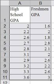 High School Gpa Chart Scatter Plots