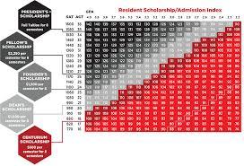 University Of Utah Scholarship Chart 72 University Of Utah Scholarship List Of Utah University