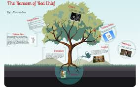 The Ransom Of Red Chief Plot Chart The Ransom Of Red Chief By Ingraham 12 On Prezi