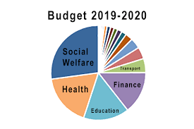 2018 National Budget Pie Chart Budget 2019 Summary Of All Spending Plans Interest Co Nz