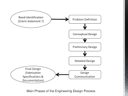 Engineering Design Phases Ppt Lecture 4 Phases Of Engineering Design Powerpoint