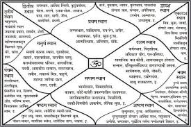 Kundli Shree Astro And Vastu Consultancy