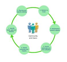 Strategic Planning Process Chart Successful Strategic Plan