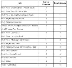 Hyatt Rewards Chart Park Hyatt Aviara And Park Hyatt Toronto To Be Category 4