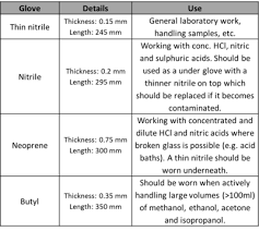 Gloves A Handy Guide Andy Connelly