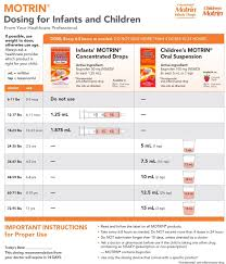 Ibuprofen Dosing Chart For Toddlers Pin By Kayla Sommers On Luke John Childrens Tylenol Dosage
