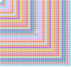 33 X 33 Multiplication Table Multiplication Chart Upto 33